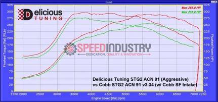 Picture of Delicious Tuning STI Stage 2 Tune