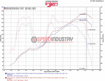 Picture of Injen Evo2001 Evolution Cold Air Intake System-FRS/86/BRZ